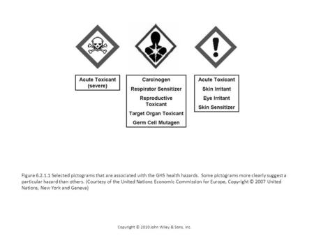 Copyright © 2010 John Wiley & Sons, Inc. Figure 6.2.1.1 Selected pictograms that are associated with the GHS health hazards. Some pictograms more clearly.
