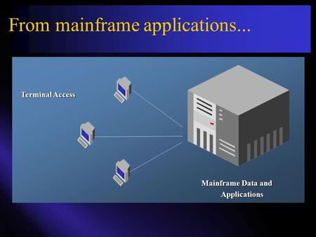 From mainframe applications... Mainframe Data and Applications Terminal Access.