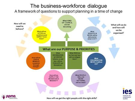The business-workforce dialogue A framework of questions to support planning in a time of change What SERVICES & WORK will be delivered at what COST? What.