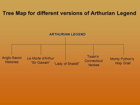 "Tree Map for different versions of Arthurian Legend ARTHURIAN LEGEND Anglo-Saxon Histories Le Morte d'Arthur ""Sir Gawain"" ""Lady of Shalott"" Twain's Connecticut."