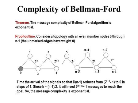 Complexity of Bellman-Ford Theorem. The message complexity of Bellman-Ford algorithm is exponential. Proof outline. Consider a topology with an even number.
