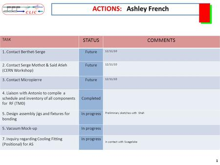 1 ACTIONS: Ashley French TASK STATUSCOMMENTS 1. Contact Berthet-SergeFuture 12/11/10 2. Contact Serge Mothot & Said Atieh (CERN Workshop) Future 12/11/10.