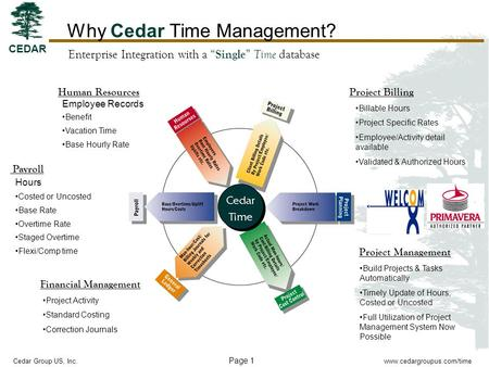 Page 1 www.cedargroupus.com/time CEDAR Cedar Group US, Inc. Why Cedar Time Management? Payroll Hours Costed or Uncosted Base Rate Overtime Rate Staged.