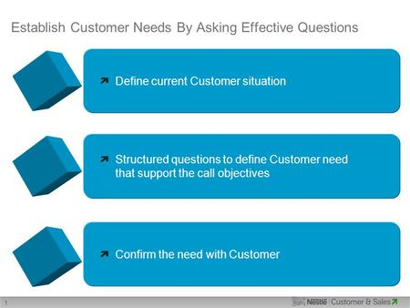 1 Establish Customer Needs By Asking Effective Questions Define current Customer situation Structured questions to define Customer need that support the.