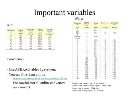 Important variables Water: Air: Conversion: