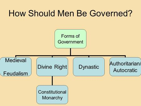 Forms of Government Medieval Feudalism Divine Right Constitutional Monarchy Dynastic Authoritarian/ Autocratic How Should Men Be Governed?