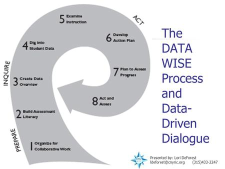 The DATA WISE Process and Data- Driven Dialogue Presented by: Lori DeForest (315)433-2247.