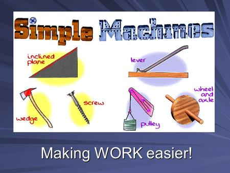 Making WORK easier!. Types of Simple Machines Lever ScrewWedge Inclined Plane Pulley Wheel and axle.