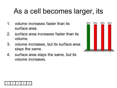 As a cell becomes larger, its