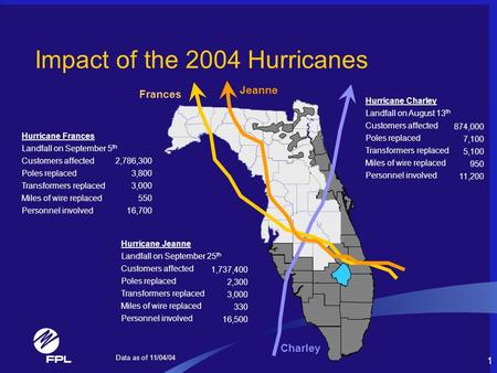 1 Impact of the 2004 Hurricanes Hurricane Charley Landfall on August 13 th Customers affected Poles replaced Transformers replaced Miles of wire replaced.