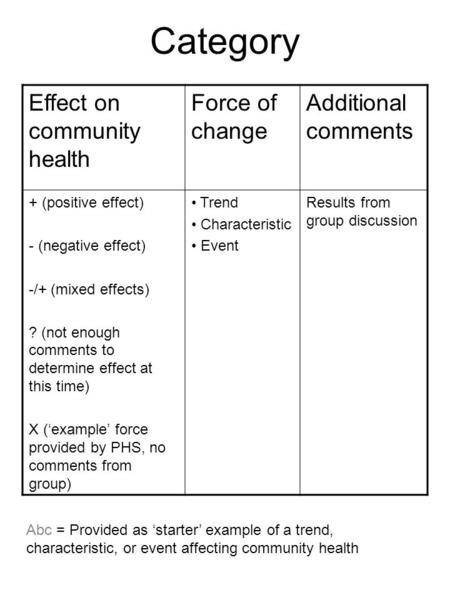 Category Effect on community health Force of change Additional comments + (positive effect) - (negative effect) -/+ (mixed effects) ? (not enough comments.