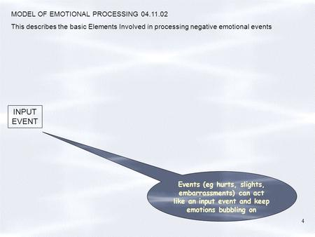 MODEL OF EMOTIONAL PROCESSING 04.11.02 This describes the basic Elements Involved in processing negative emotional events INPUT EVENT 4 Events (eg hurts,