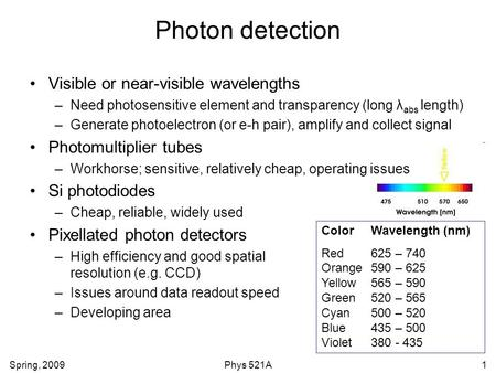 Photon detection Visible or near-visible wavelengths
