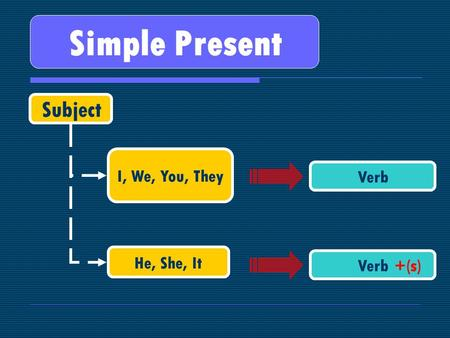 Simple Present Subject I, We, You, They Verb He, She, It Verb +(s)