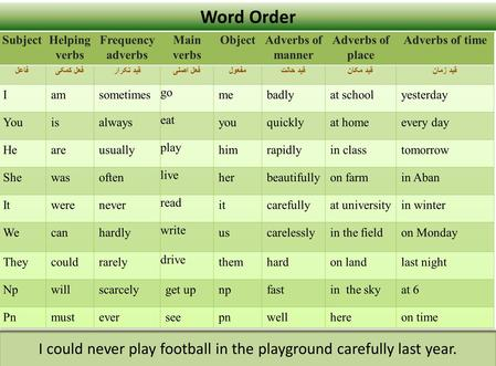 Word Order I could never play football in the playground carefully last year.