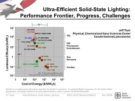 JY Tsao ∙ Ultra-Efficient Solid-State Lighting ∙ IEEE LEOS Newport Beach ∙ Nov 2008 Ultra-Efficient Solid-State Lighting: Performance Frontier, Progress,