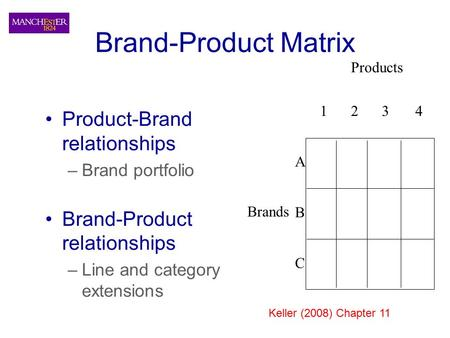 Brand-Product Matrix Product-Brand relationships