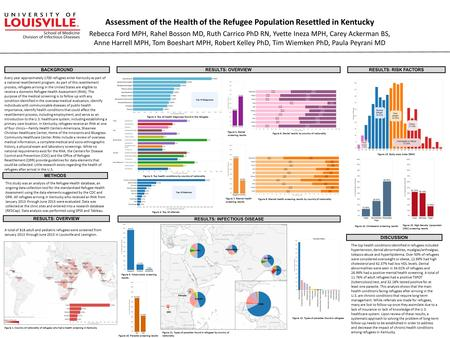 Assessment of the Health of the Refugee Population Resettled in Kentucky Rebecca Ford MPH, Rahel Bosson MD, Ruth Carrico PhD RN, Yvette Ineza MPH, Carey.