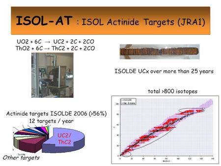 ISOL-AT : ISOL Actinide Targets (JRA1) ISOLDE UCx over more than 25 years Actinide targets ISOLDE 2006 (>56%) UO2 + 6C → UC2 + 2C + 2CO ThO2 + 6C → ThC2.
