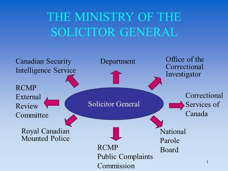 1 THE MINISTRY OF THE SOLICITOR GENERAL Office of the Correctional Investigator Royal Canadian Mounted Police Solicitor General Department National Parole.