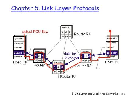 5: Link Layer and Local Area Networks5a-1 Chapter 5: Link Layer Protocols.