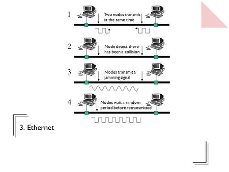 3. Ethernet Two nodes transmit at the same time 1 Node detect there has been a collision 2 Nodes transmit a jamming signal 3 Nodes wait a random period.