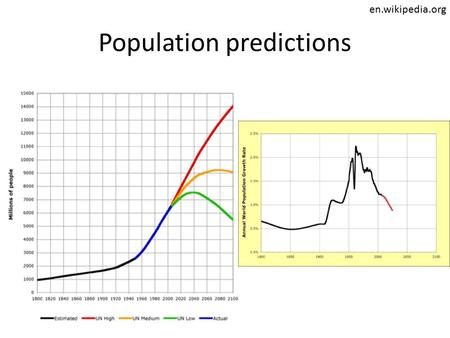 Population predictions en.wikipedia.org. Population Projections.