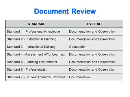 Document Review STANDARDEVIDENCE Standard 1 - Professional KnowledgeDocumentation and Observation Standard 2 - Instructional PlanningDocumentation and.