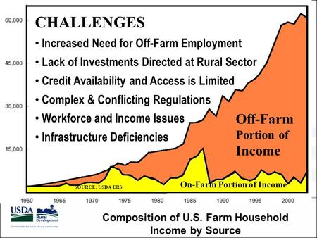 On-Farm Portion of Income Off-Farm Portion of Income SOURCE: USDA ERS Composition of U.S. Farm Household Income by Source CHALLENGES Increased Need for.