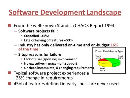 Software Development Landscape