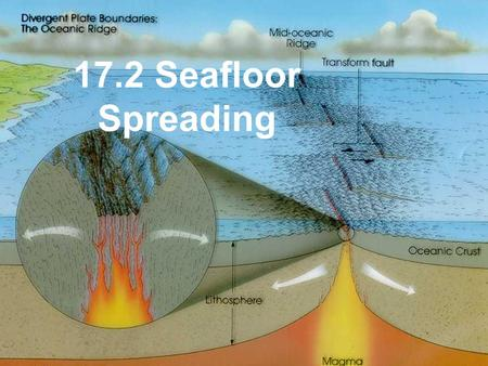 17.2 Seafloor Spreading Objectives Summarize the evidence that led to the discovery of seafloor spreading. Explain the significance of magnetic patterns.