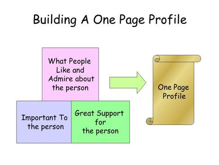 Important To the person Great Support for the person What People Like and Admire about the person One Page Profile Building A One Page Profile.