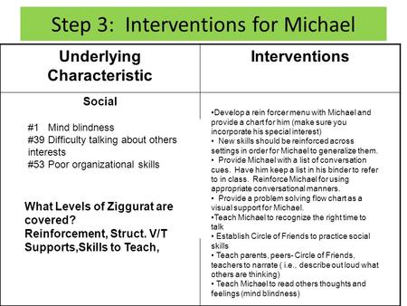 Step 3: Interventions for Michael Underlying Characteristic Interventions Social #1 Mind blindness #39 Difficulty talking about others interests #53 Poor.