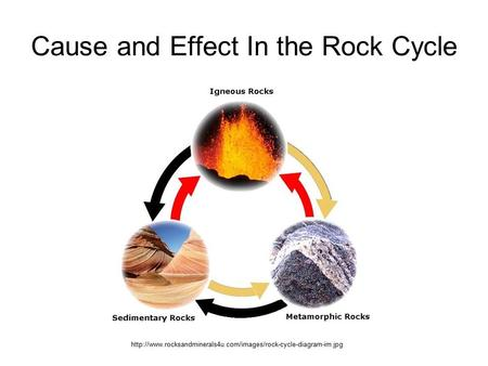 Cause and Effect In the Rock Cycle