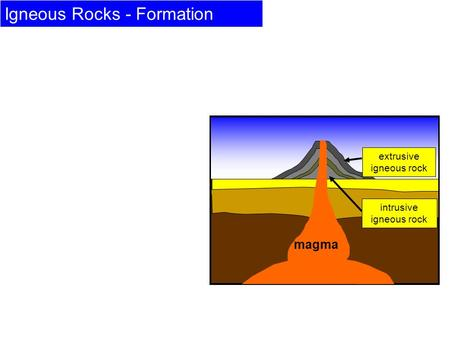 Igneous Rocks - Formation Deep within the ground is molten rock called magma. Sometimes this bursts through the surface in the form of volcanoes. Igneous.