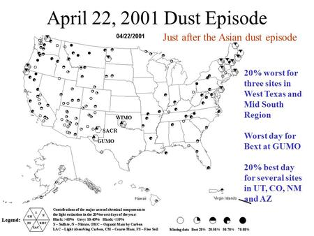 April 22, 2001 Dust Episode 20% worst for three sites in West Texas and Mid South Region Worst day for Bext at GUMO 20% best day for several sites in UT,