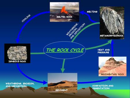 THE ROCK CYCLE MELTING COOLING MELTED ROCK WEATHERING, AND DEPOSITION