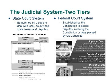 The Judicial System-Two Tiers State Court System – Established by a state to deal with local, county and state issues and disputes Federal Court System.