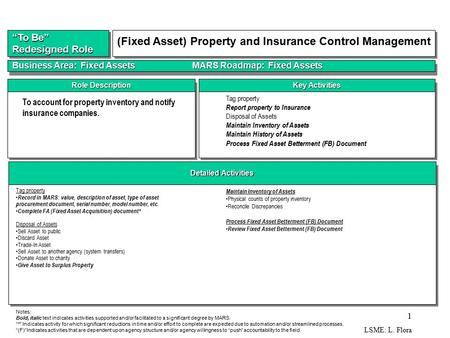 LSME: L. Flora 1 Detailed Activities Key Activities Role Description Role Design and Impact To account for property inventory and notify insurance companies.