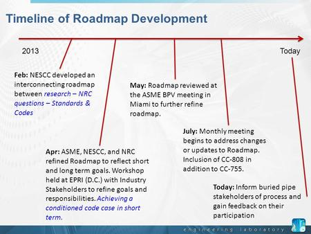 Timeline of Roadmap Development 2013 Today Feb: NESCC developed an interconnecting roadmap between research – NRC questions – Standards & Codes Apr: ASME,