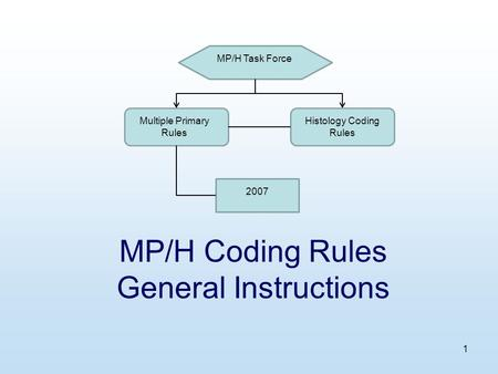 1 MP/H Coding Rules General Instructions MP/H Task Force Multiple Primary Rules Histology Coding Rules 2007.
