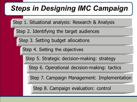 Steps in Designing IMC Campaign Step 1. Situational analysis: Research & Analysis Step 6. Operational decision-making: tactics Step 3. Setting budget allocations.