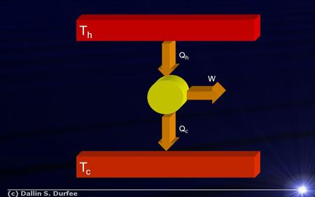 TcTc QhQh QcQc W ThTh. (a) - piston at room temp and atmospheric pressure P V a Heat Engine Example.