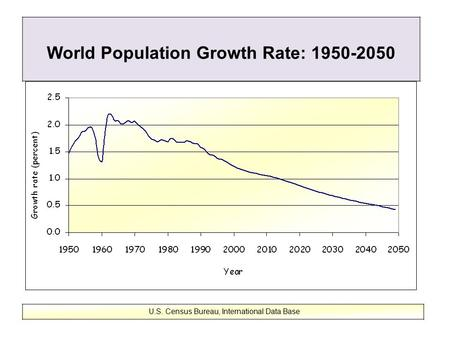 World Population Growth Rate: