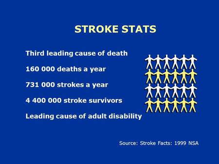 STROKE STATS Third leading cause of death 160 000 deaths a year 731 000 strokes a year 4 400 000 stroke survivors Leading cause of adult disability Source:
