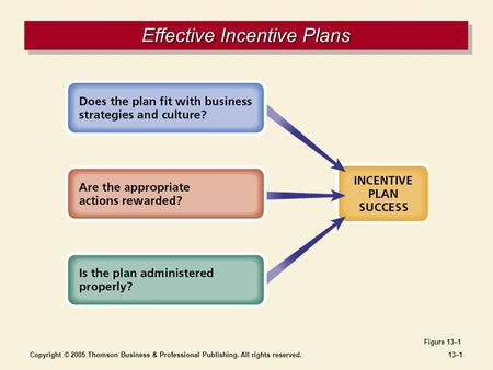 Copyright © 2005 Thomson Business & Professional Publishing. All rights reserved.13–1 Effective Incentive Plans Figure 13–1.