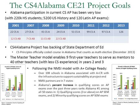 The CS4Alabama CE21 Project Goals Alabama participation in current CS AP has been very low (with 220k HS students; 5200 US History and 120 Latin AP exams):