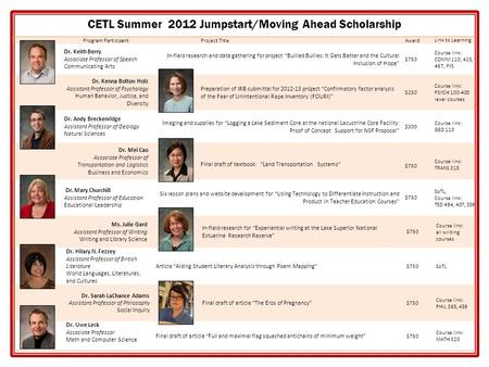 CETL Summer 2012 Jumpstart/Moving Ahead Scholarship Program ParticipantProject TitleAward Link to Learning Dr. Keith Berry Associate Professor of Speech.