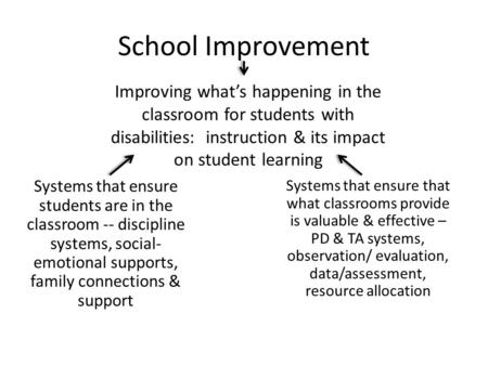 School Improvement Improving what's happening in the classroom for students with disabilities: instruction & its impact on student learning Systems that.