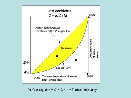 Perfect equality = O < G < 1 = Perfect inequality 4% 20% A B G = A/(A+B)
